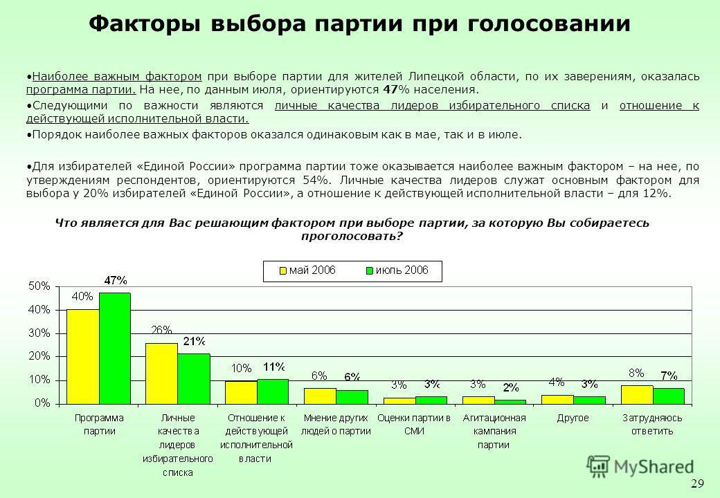29 Факторы выбора партии при голосовании Наиболее важным фактором при выборе партии для жителей Липецкой области, по их заверениям, оказалась программа партии. На нее, по данным июля, ориентируются 47% населения. Следующими по важности являются личны