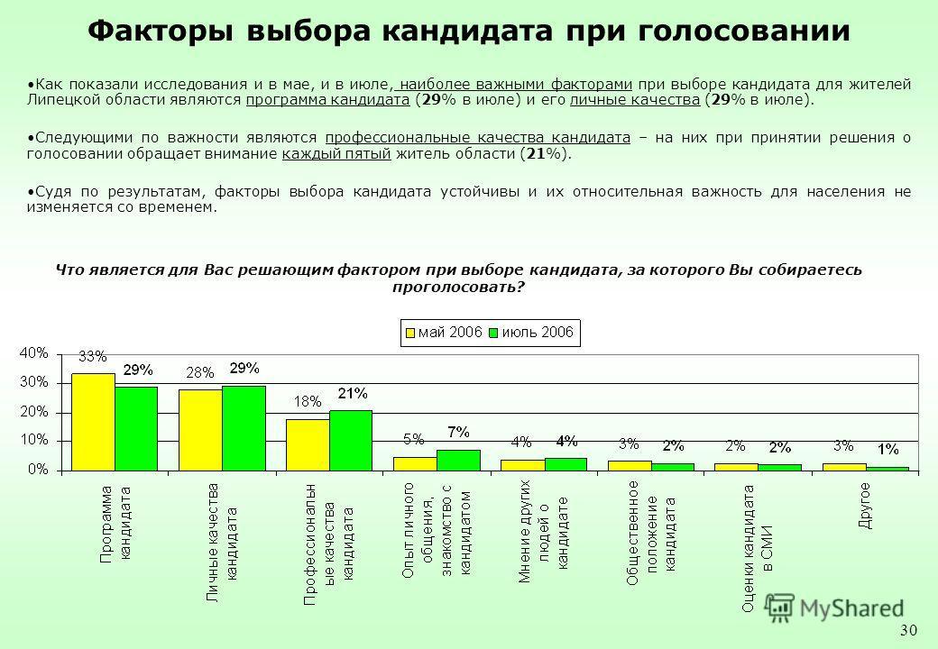 30 Факторы выбора кандидата при голосовании Как показали исследования и в мае, и в июле, наиболее важными факторами при выборе кандидата для жителей Липецкой области являются программа кандидата (29% в июле) и его личные качества (29% в июле). Следую