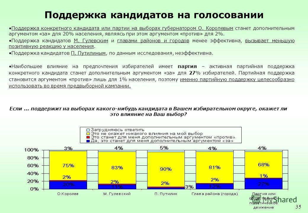 35 Поддержка кандидатов на голосовании Поддержка конкретного кандидата или партии на выборах губернатором О. Королевым станет дополнительным аргументом «за» для 20% населения, являясь при этом аргументом «против» для 2%. Поддержка кандидатов М. Гулев