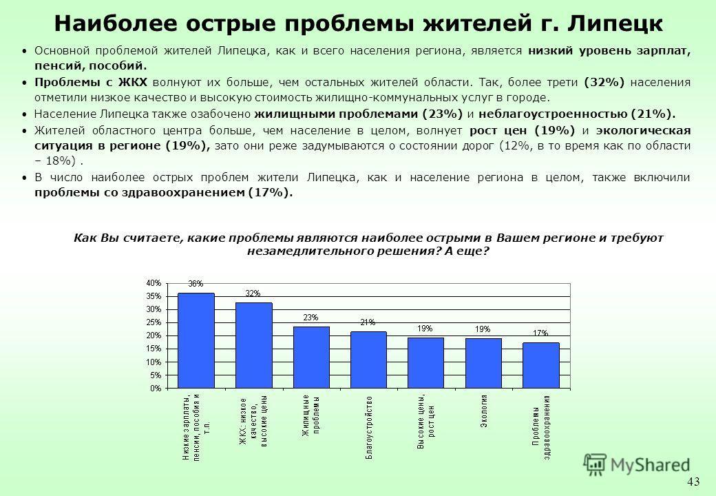 43 Наиболее острые проблемы жителей г. Липецк Основной проблемой жителей Липецка, как и всего населения региона, является низкий уровень зарплат, пенсий, пособий. Проблемы с ЖКХ волнуют их больше, чем остальных жителей области. Так, более трети (32%)