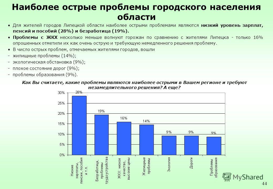 44 Наиболее острые проблемы городского населения области Для жителей городов Липецкой области наиболее острыми проблемами являются низкий уровень зарплат, пенсий и пособий (28%) и безработица (19%). Проблемы с ЖКХ несколько меньше волнуют горожан по