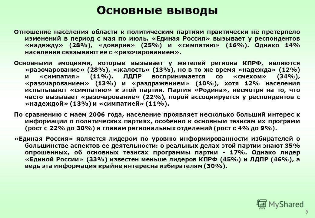 5 Основные выводы Отношение населения области к политическим партиям практически не претерпело изменений в период с мая по июль. «Единая Россия» вызывает у респондентов «надежду» (28%), «доверие» (25%) и «симпатию» (16%). Однако 14% населения связыва