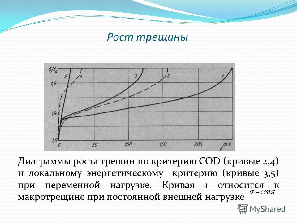 Рост трещины Диаграммы роста трещин по критерию COD (кривые 2,4) и локальному энергетическому критерию (кривые 3,5) при переменной нагрузке. Кривая 1 относится к макротрещине при постоянной внешней нагрузке