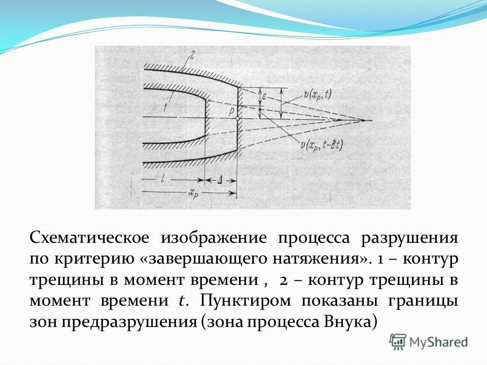 Схематическое изображение процесса разрушения по критерию «завершающего натяжения». 1 – контур трещины в момент времени, 2 – контур трещины в момент времени t. Пунктиром показаны границы зон предразрушения (зона процесса Внука)