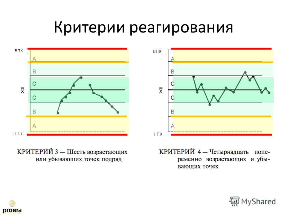 Критерии реагирования ВПК НПК