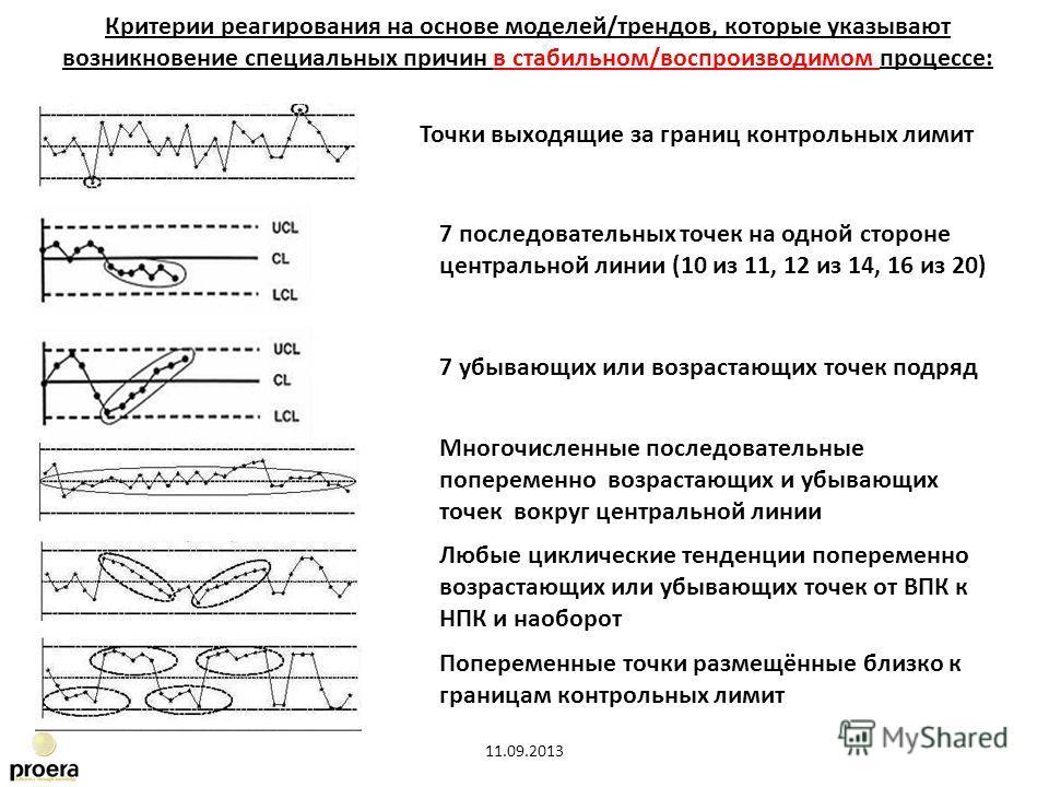 7 последовательных точек на одной стороне центральной линии (10 из 11, 12 из 14, 16 из 20) 7 убывающих или возрастающих точек подряд Многочисленные последовательные попеременно возрастающих и убывающих точек вокруг центральной линии Попеременные точк