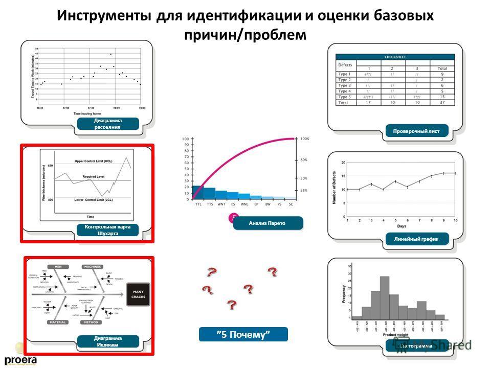 Диаграмма рассеяния Контрольная карта Шухарта Анализ Парето Линейный график Гистограмма Проверочный лист Диаграмма Ишикава Инструменты для идентификации и оценки базовых причин/проблем 5 Почему