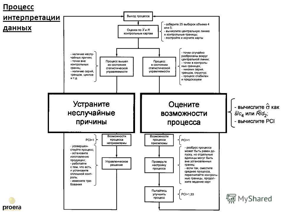 11.09.2013 Процесс интерпретации данных