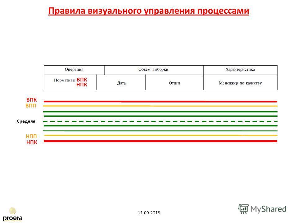 Правила визуального управления процессами 11.09.2013 НПК Средняя ВПК ВПП НПП ВПК НПК