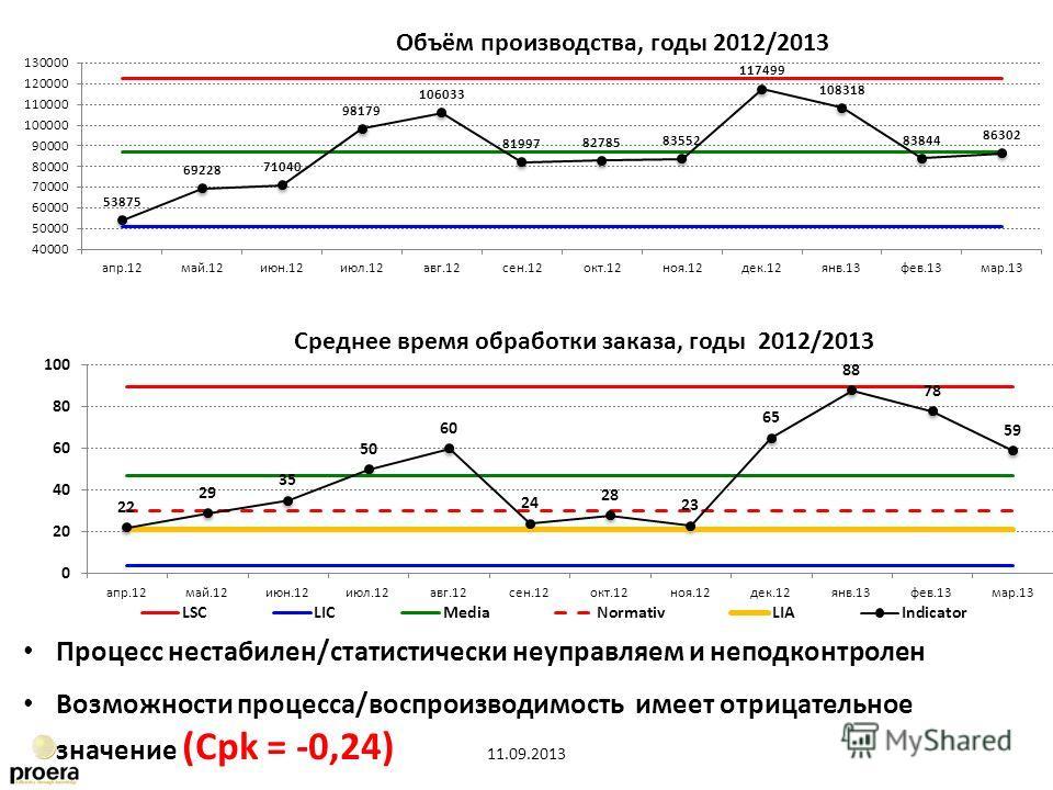 Процесс нестабилен/статистически неуправляем и неподконтролен Возможности процесса/воспроизводимость имеет отрицательное значение (Cpk = -0,24)