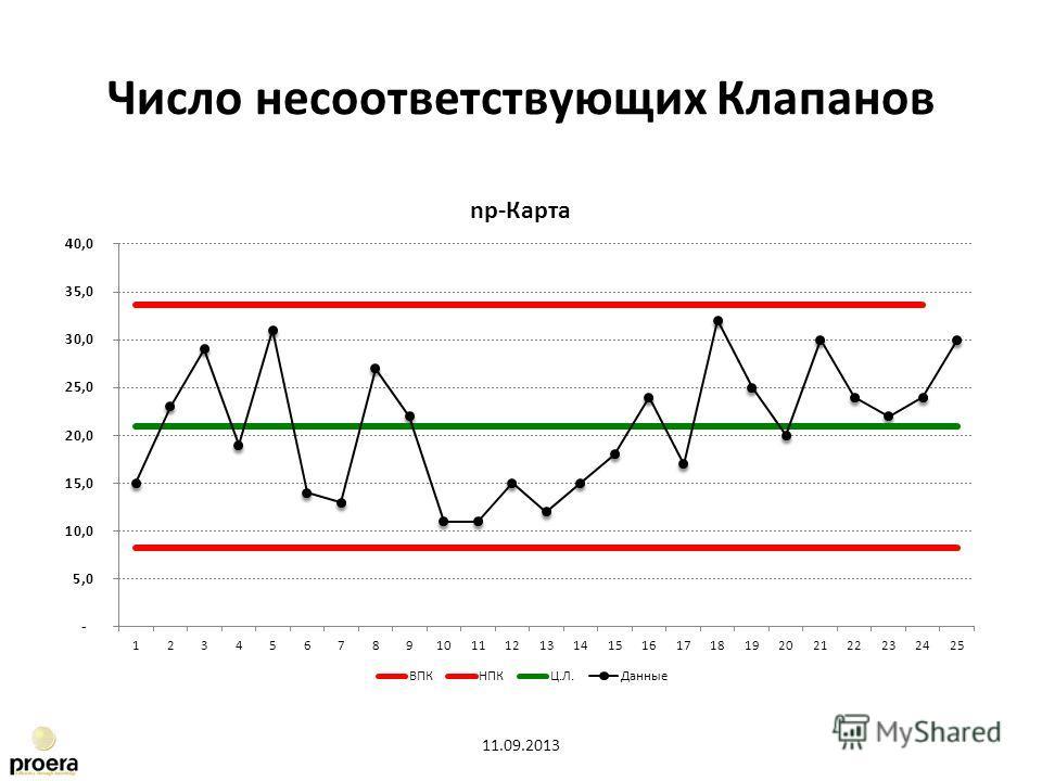 Число несоответствующих Клапанов 11.09.2013
