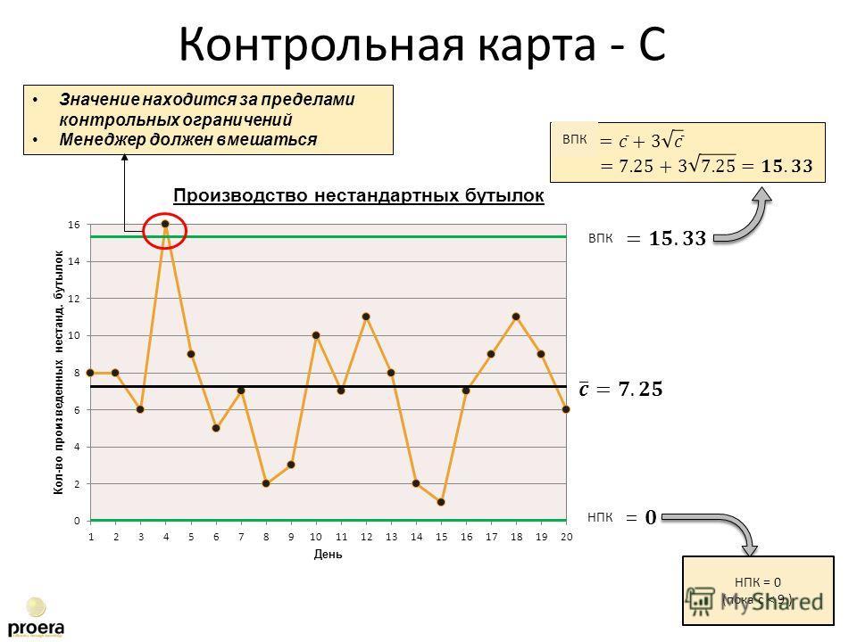 Производство нестандартных бутылок Значение находится за пределами контрольных ограничений Менеджер должен вмешаться Контрольная карта - C ВПК НПК ВПК НПК = 0 (пока с < 9 )