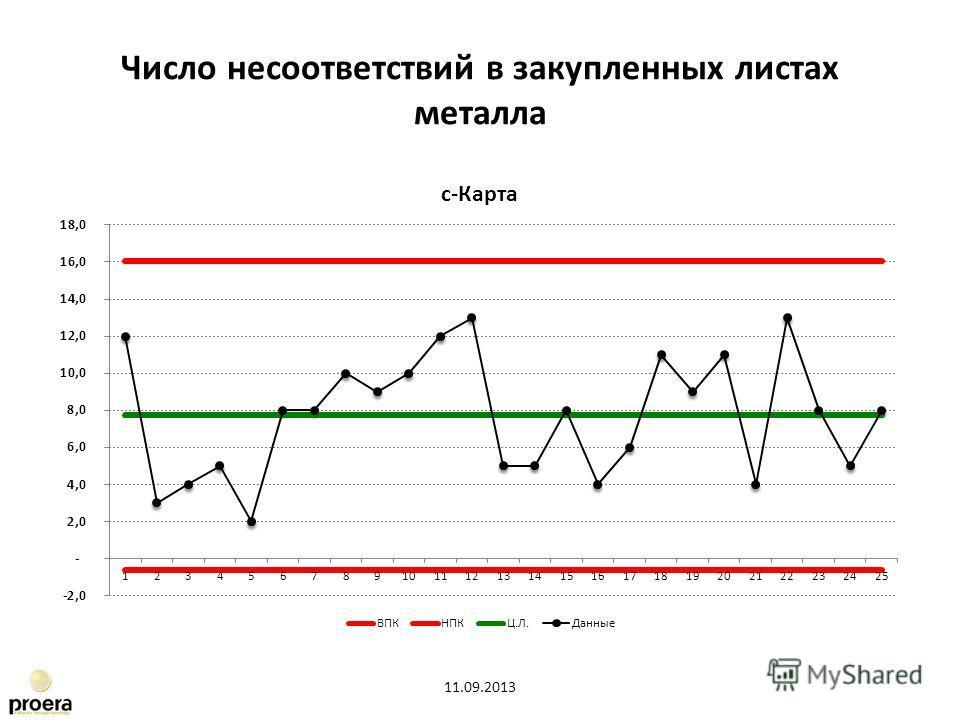 Число несоответствий в закупленных листах металла 11.09.2013