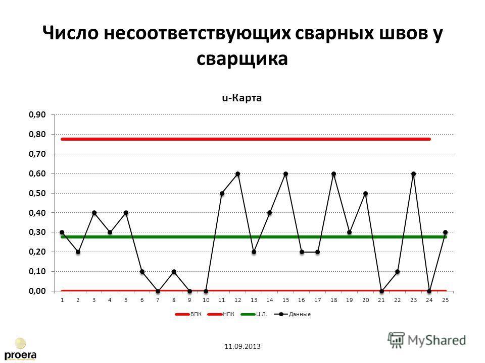 Число несоответствующих сварных швов у сварщика 11.09.2013