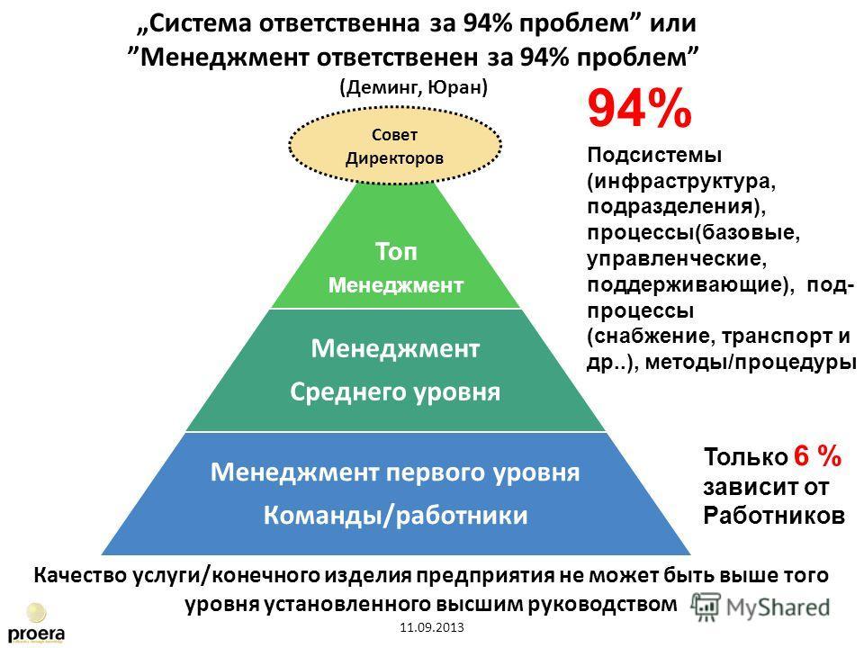 Топ Менеджмент Среднего уровня Менеджмент первого уровня Команды/работники Совет Директоров Качество услуги/конечного изделия предприятия не может быть выше того уровня установленного высшим руководством 94% Подсистемы (инфраструктура, подразделения)