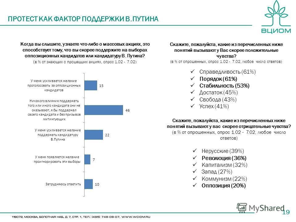 19 ПРОТЕСТ КАК ФАКТОР ПОДДЕРЖКИ В.ПУТИНА Когда вы слышите, узнаете что-либо о массовых акциях, это способствует тому, что вы скорее поддержите на выборах оппозиционных кандидатов или кандидатуру В. Путина? ( в % от знающих о прошедших акциях, опрос 1