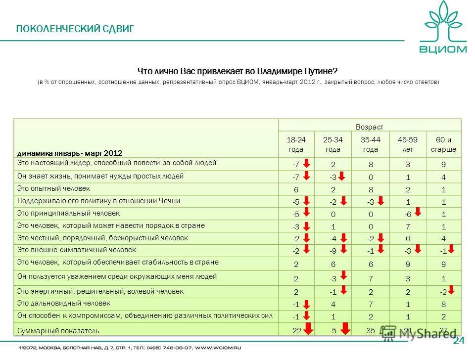 24 ПОКОЛЕНЧЕСКИЙ СДВИГ Что лично Вас привлекает во Владимире Путине? (в % от опрошенных, соотношение данных, репрезентативный опрос ВЦИОМ, январь-март 2012 г., закрытый вопрос, любое число ответов)