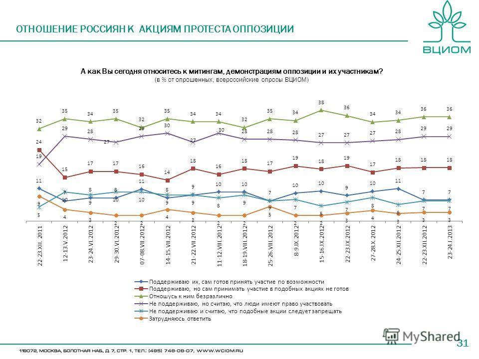 31 А как Вы сегодня относитесь к митингам, демонстрациям оппозиции и их участникам? (в % от опрошенных, всероссийские опросы ВЦИОМ) ОТНОШЕНИЕ РОССИЯН К АКЦИЯМ ПРОТЕСТА ОППОЗИЦИИ