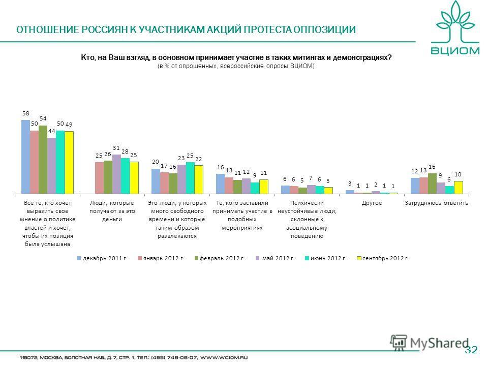 32 Кто, на Ваш взгляд, в основном принимает участие в таких митингах и демонстрациях? (в % от опрошенных, всероссийские опросы ВЦИОМ) ОТНОШЕНИЕ РОССИЯН К УЧАСТНИКАМ АКЦИЙ ПРОТЕСТА ОППОЗИЦИИ