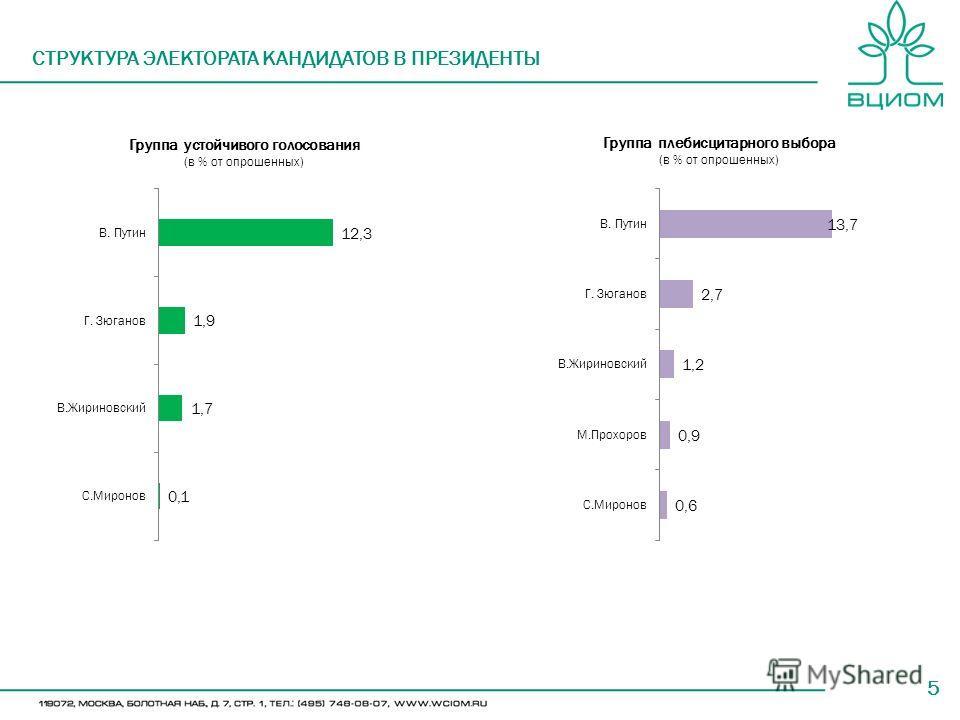 5 Группа устойчивого голосования (в % от опрошенных) СТРУКТУРА ЭЛЕКТОРАТА КАНДИДАТОВ В ПРЕЗИДЕНТЫ Группа плебисцитарного выбора (в % от опрошенных)