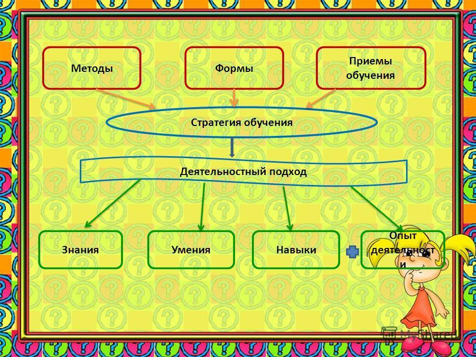 МетодыФормы Приемы обучения Стратегия обучения Деятельностный подход ЗнанияУменияНавыки Опыт деятельност и