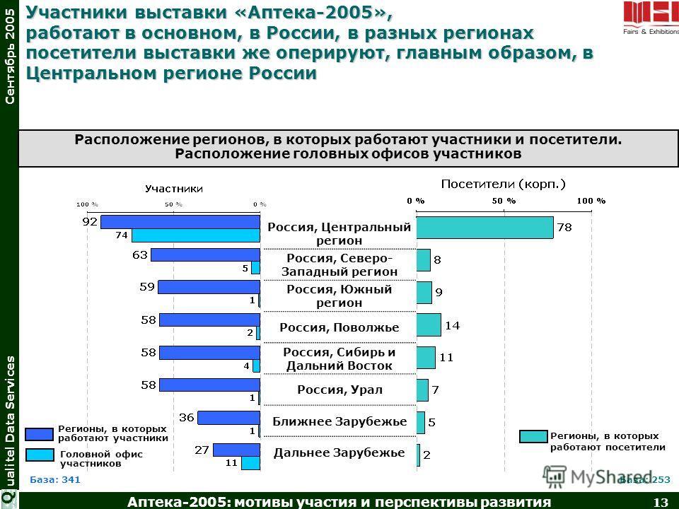 Аптека-2005: мотивы участия и перспективы развития 13 ualitel Data Services Сентябрь 2005 Q Участники выставки «Аптека-2005», работают в основном, в России, в разных регионах посетители выставки же оперируют, главным образом, в Центральном регионе Ро