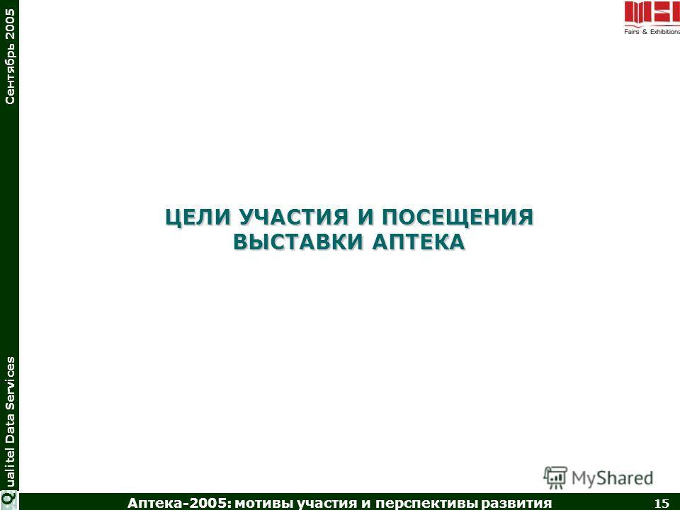 Аптека-2005: мотивы участия и перспективы развития 15 ualitel Data Services Сентябрь 2005 Q ЦЕЛИ УЧАСТИЯ И ПОСЕЩЕНИЯ ВЫСТАВКИ АПТЕКА