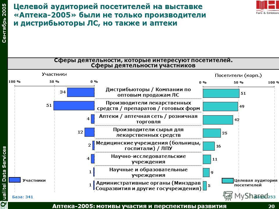 Аптека-2005: мотивы участия и перспективы развития 20 ualitel Data Services Сентябрь 2005 Q Сферы деятельности, которые интересуют посетителей. Сферы деятельности участников Целевой аудиторией посетителей на выставке «Аптека-2005» были не только прои