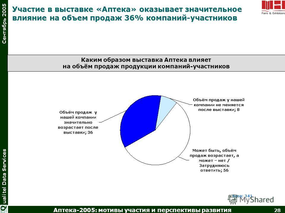 Аптека-2005: мотивы участия и перспективы развития 28 ualitel Data Services Сентябрь 2005 Q База: 341 Участие в выставке «Аптека» оказывает значительное влияние на объем продаж 36% компаний-участников Каким образом выставка Аптека влияет на объём про