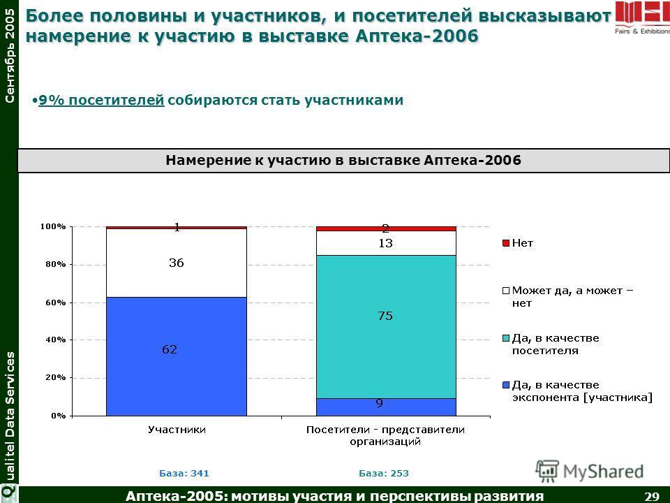 Аптека-2005: мотивы участия и перспективы развития 29 ualitel Data Services Сентябрь 2005 Q Более половины и участников, и посетителей высказывают намерение к участию в выставке Аптека-2006 База: 341База: 253 9% посетителей собираются стать участника