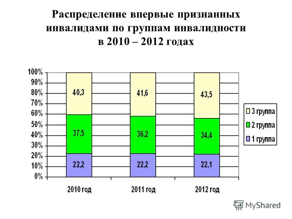 Распределение впервые признанных инвалидами по группам инвалидности в 2010 – 2012 годах