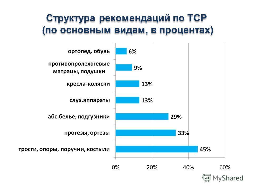 Структура рекомендаций по ТСР (по основным видам, в процентах)