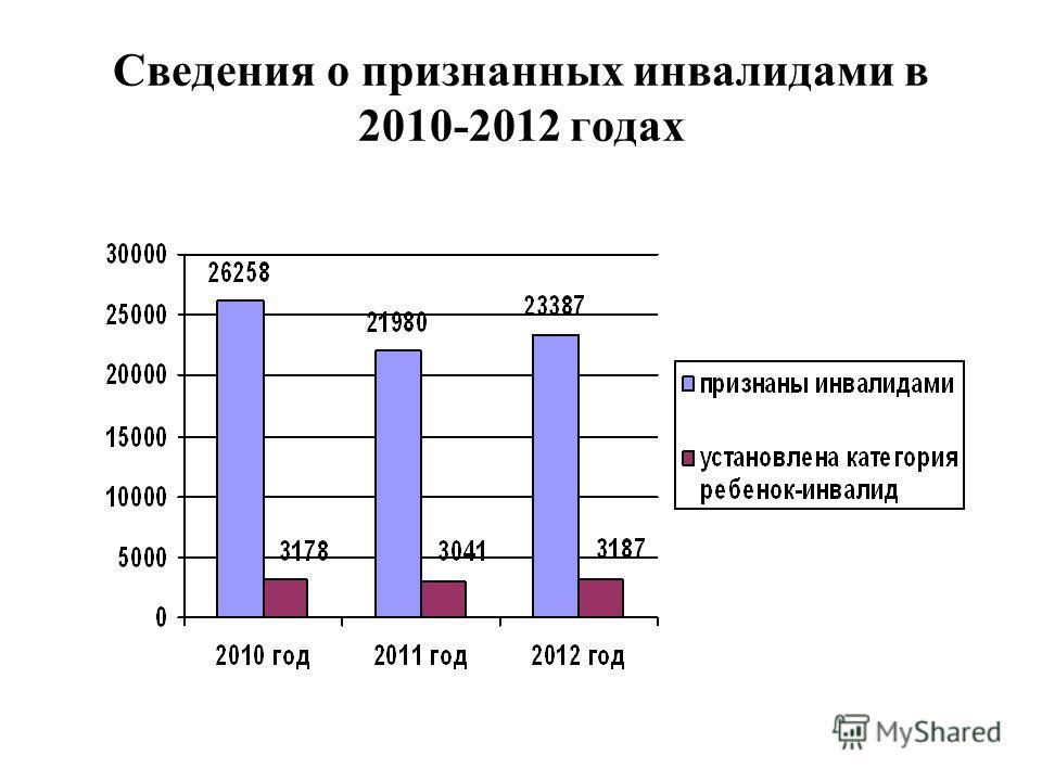Сведения о признанных инвалидами в 2010-2012 годах