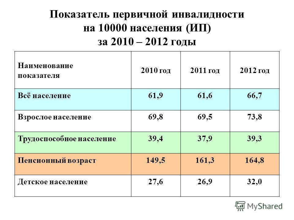 Показатель первичной инвалидности на 10000 населения (ИП) за 2010 – 2012 годы Наименование показателя 2010 год2011 год2012 год Всё население61,961,666,7 Взрослое население69,869,573,8 Трудоспособное население39,437,939,3 Пенсионный возраст149,5161,31
