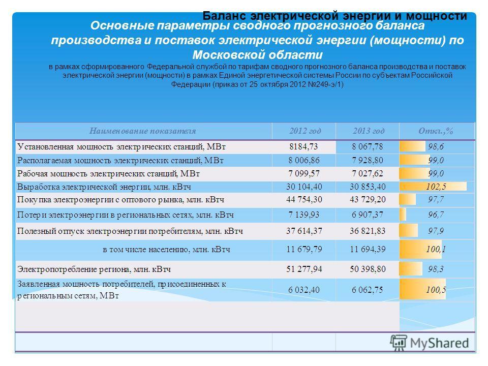 Основные параметры сводного прогнозного баланса производства и поставок электрической энергии (мощности) по Московской области в рамках cформированного Федеральной службой по тарифам сводного прогнозного баланса производства и поставок электрической