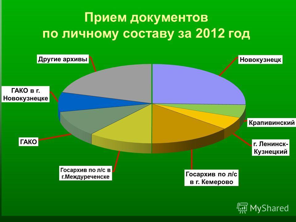 Прием документов по личному составу за 2012 год
