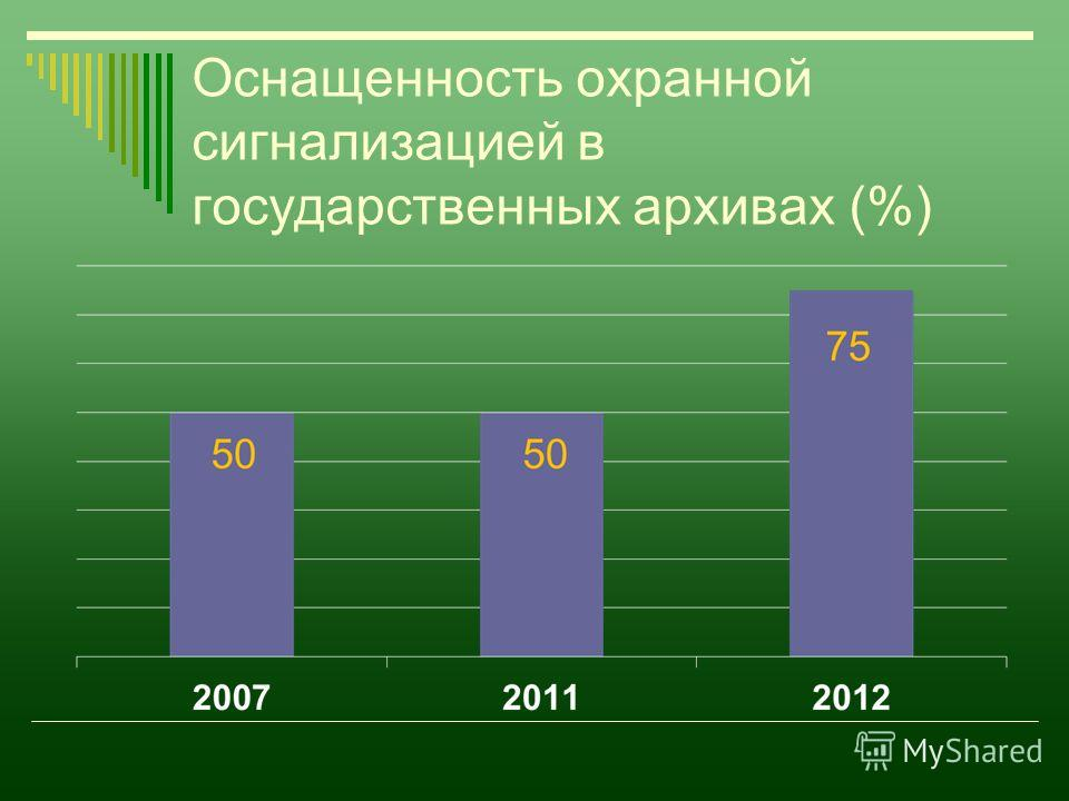 Оснащенность охранной сигнализацией в государственных архивах (%)