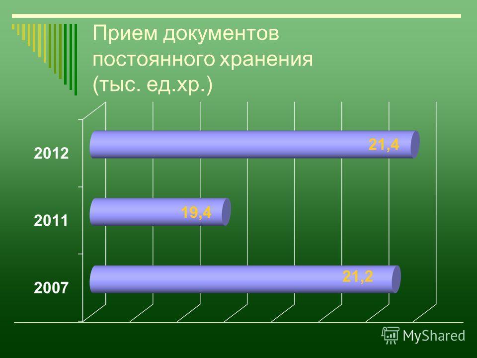 Прием документов постоянного хранения (тыс. ед.хр.)
