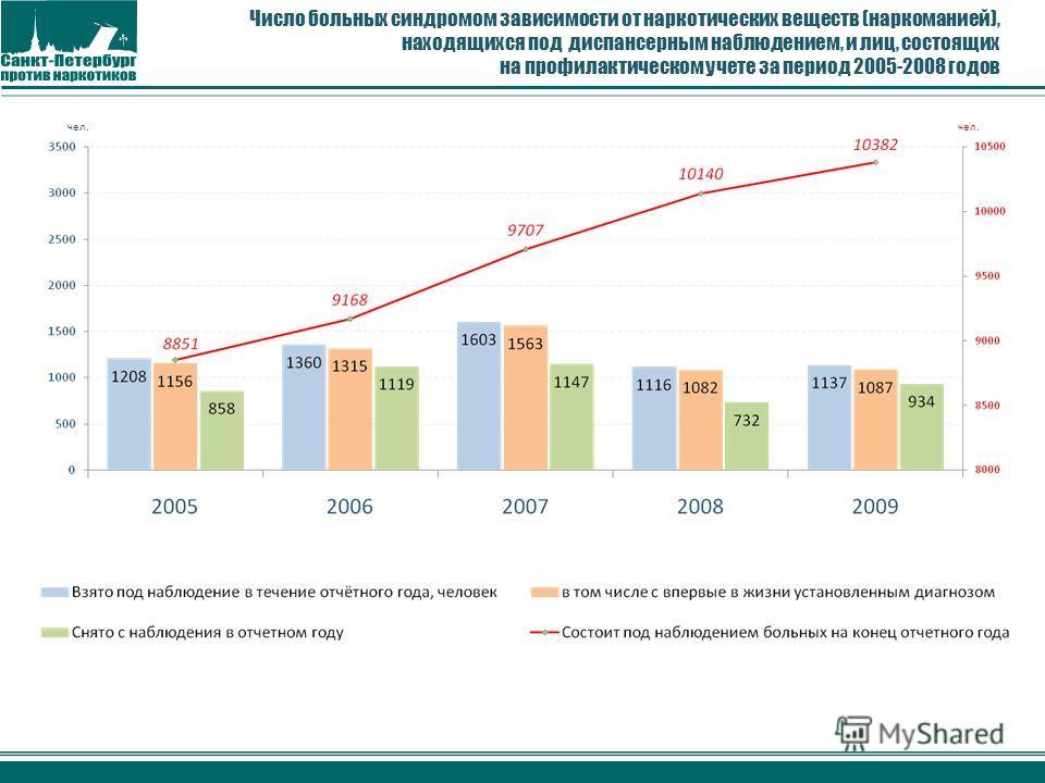 Число больных синдромом зависимости от наркотических веществ (наркоманией), находящихся под диспансерным наблюдением, и лиц, состоящих на профилактическом учете за период 2005-2008 годов чел.