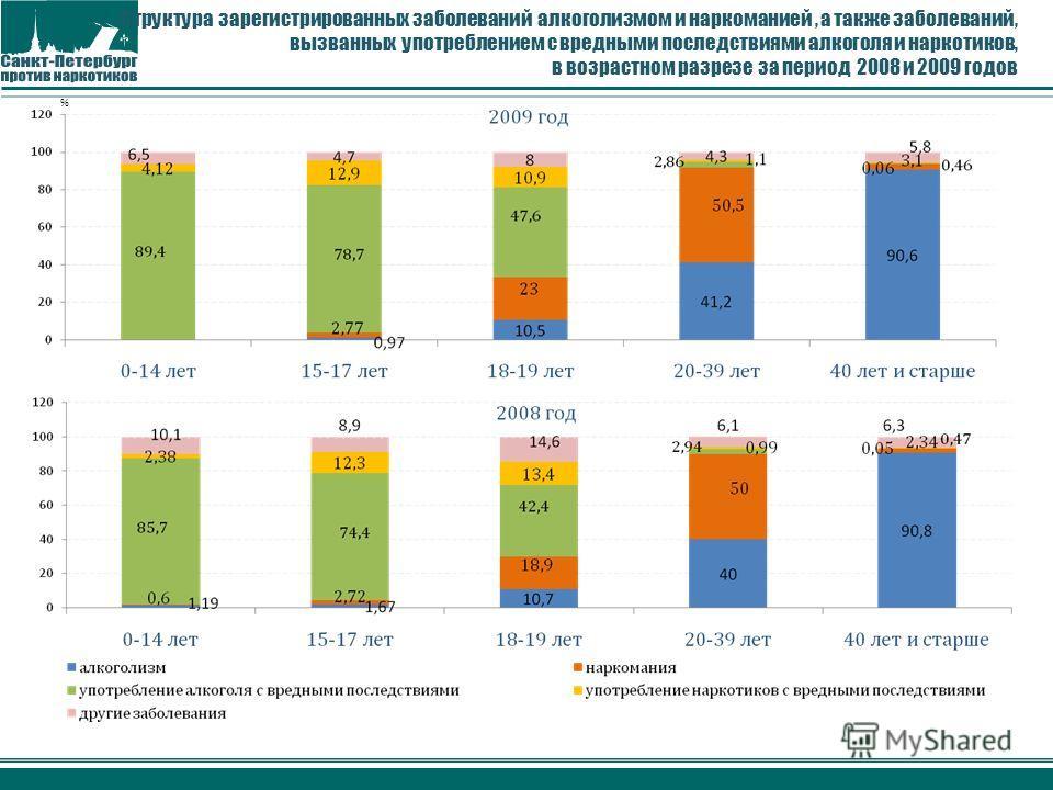 Структура зарегистрированных заболеваний алкоголизмом и наркоманией, а также заболеваний, вызванных употреблением с вредными последствиями алкоголя и наркотиков, в возрастном разрезе за период 2008 и 2009 годов %