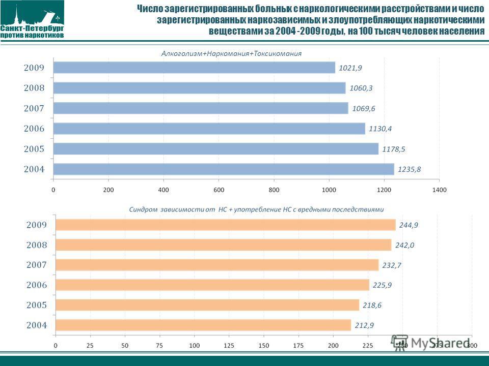 Число зарегистрированных больных с наркологическими расстройствами и число зарегистрированных наркозависимых и злоупотребляющих наркотическими веществами за 2004 -2009 годы, на 100 тысяч человек населения Алкоголизм+Наркомания+Токсикомания