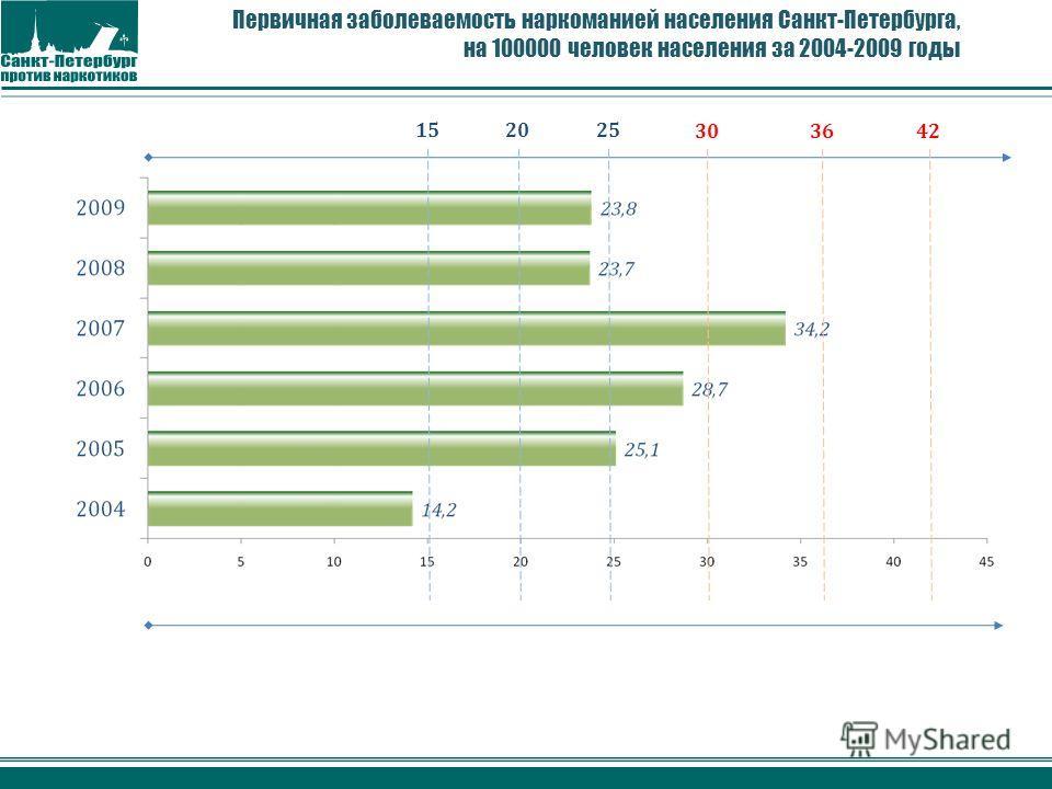Первичная заболеваемость наркоманией населения Санкт-Петербурга, на 100000 человек населения за 2004-2009 годы 152025 303642