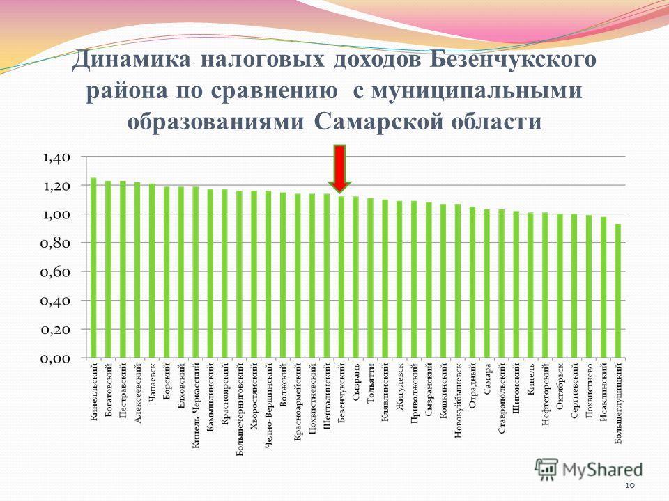 Динамика налоговых доходов Безенчукского района по сравнению с муниципальными образованиями Самарской области 10