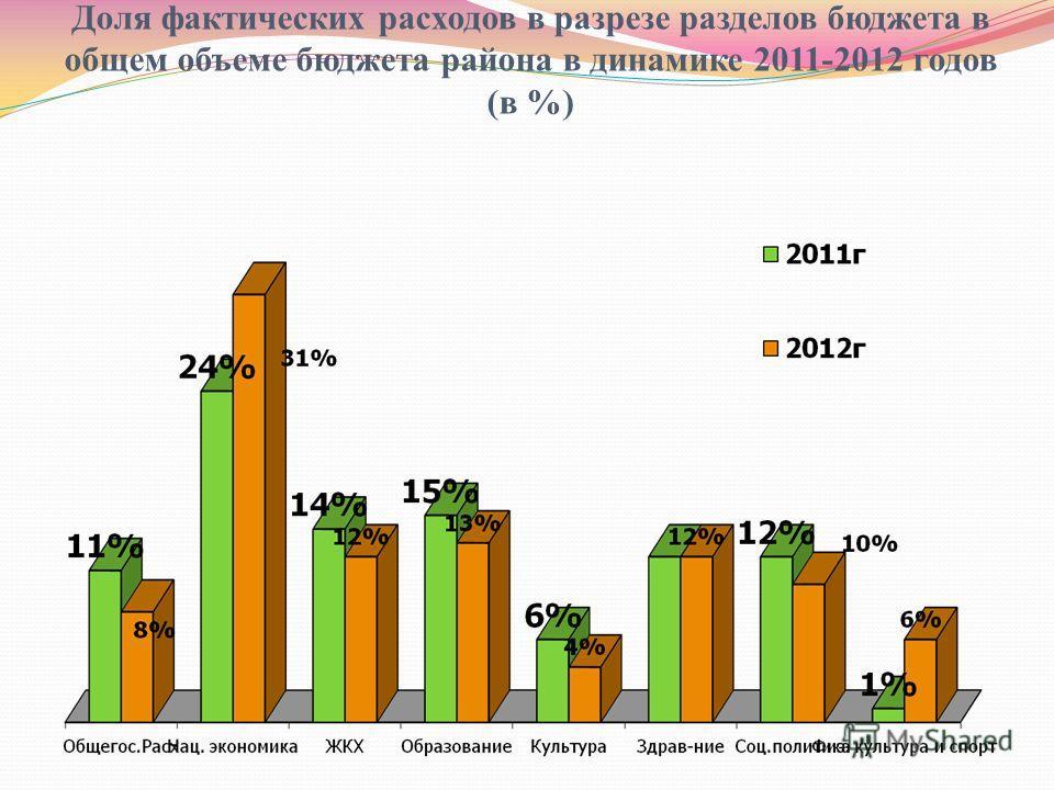 Доля фактических расходов в разрезе разделов бюджета в общем объеме бюджета района в динамике 2011-2012 годов (в %)