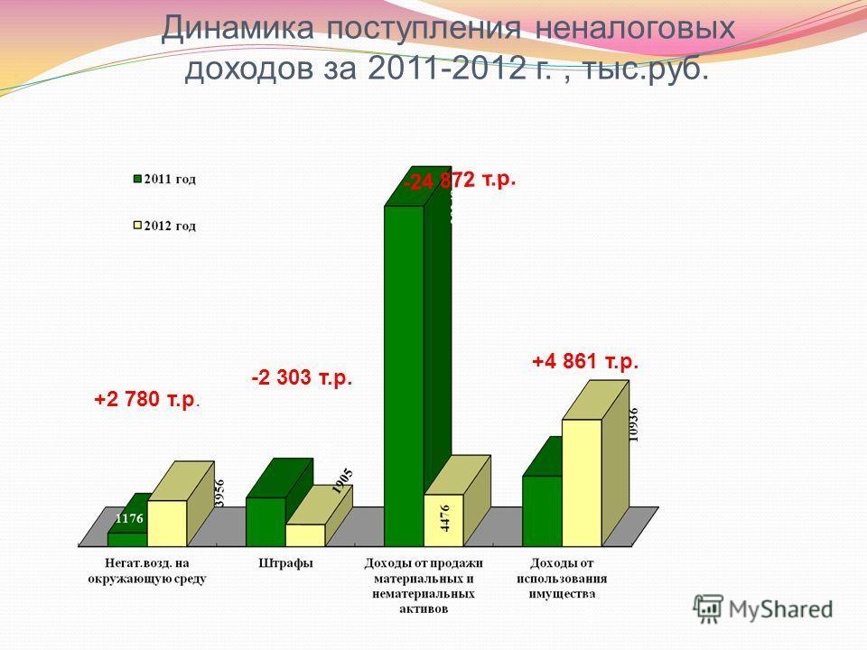 Динамика поступления неналоговых доходов за 2011-2012 г., тыс.руб. +2 780 т.р. -2 303 т.р. -24 872 т.р. +4 861 т.р.