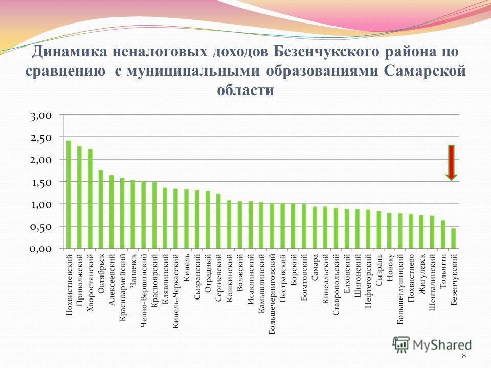 Динамика неналоговых доходов Безенчукского района по сравнению с муниципальными образованиями Самарской области 8