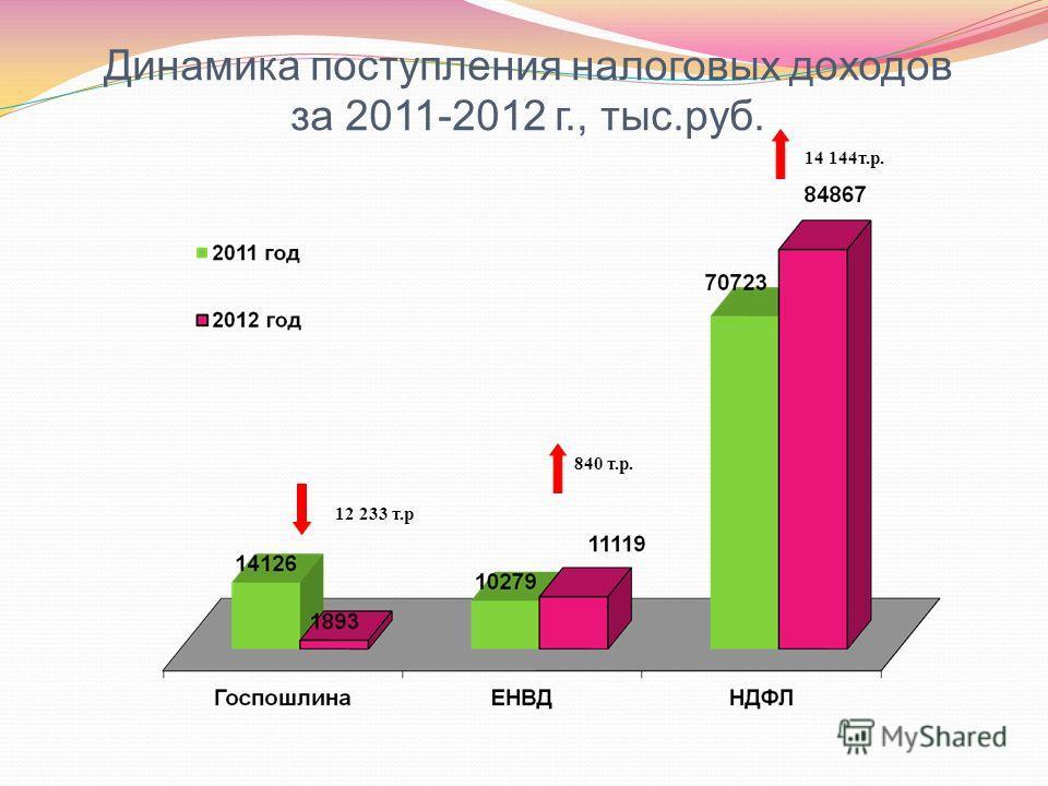 Динамика поступления налоговых доходов за 2011-2012 г., тыс.руб. 12 233 т.р 840 т.р. 14 144т.р.