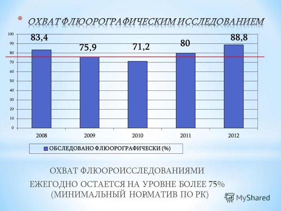 11 ОХВАТ ФЛЮОРОИССЛЕДОВАНИЯМИ ЕЖЕГОДНО ОСТАЕТСЯ НА УРОВНЕ БОЛЕЕ 75% (МИНИМАЛЬНЫЙ НОРМАТИВ ПО РК)