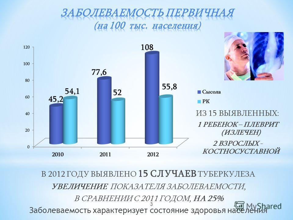 3 В 2012 ГОДУ ВЫЯВЛЕНО 15 СЛУЧАЕВ ТУБЕРКУЛЕЗА УВЕЛИЧЕНИЕ ПОКАЗАТЕЛЯ ЗАБОЛЕВАЕМОСТИ, В СРАВНЕНИИ С 2011 ГОДОМ, НА 25% Заболеваемость характеризует состояние здоровья населения ИЗ 15 ВЫЯВЛЕННЫХ: 1 РЕБЕНОК – ПЛЕВРИТ (ИЗЛЕЧЕН) 2 ВЗРОСЛЫХ - КОСТНОСУСТАВНО