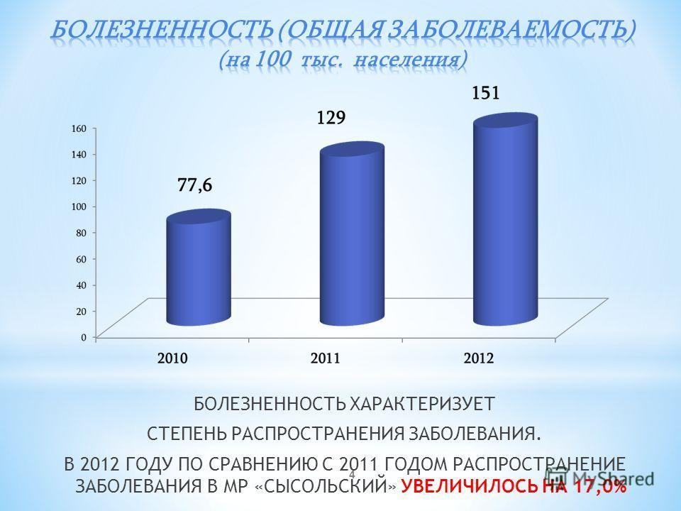 4 БОЛЕЗНЕННОСТЬ ХАРАКТЕРИЗУЕТ СТЕПЕНЬ РАСПРОСТРАНЕНИЯ ЗАБОЛЕВАНИЯ. В 2012 ГОДУ ПО СРАВНЕНИЮ С 2011 ГОДОМ РАСПРОСТРАНЕНИЕ ЗАБОЛЕВАНИЯ В МР «СЫСОЛЬСКИЙ» УВЕЛИЧИЛОСЬ НА 17,0%